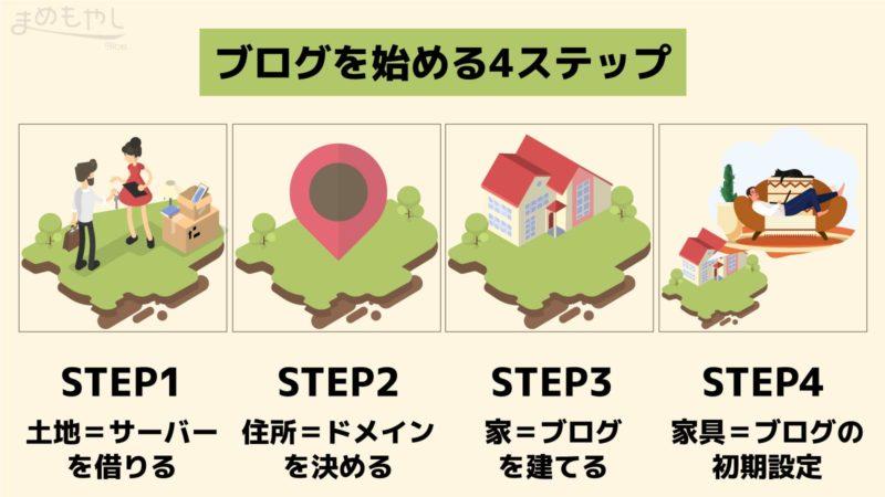 blog_start_step