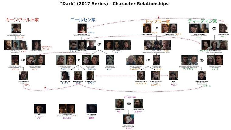 dark-season1-soukanzu