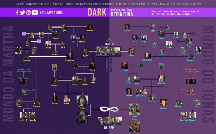 dark3-familytree